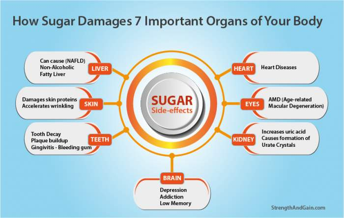 How high sugar diet affects your body