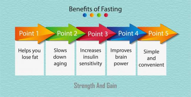 Benefits of fasting that you should know