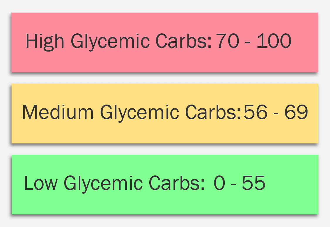 Glycemic index chart for strength and gain.