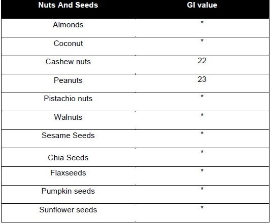 A table showing glycemic values of nuts and seeds