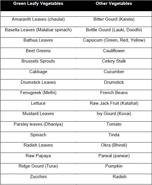 A chart describing low glycemic vegetables