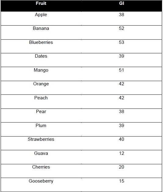 A table describing the glycemic index of fruits